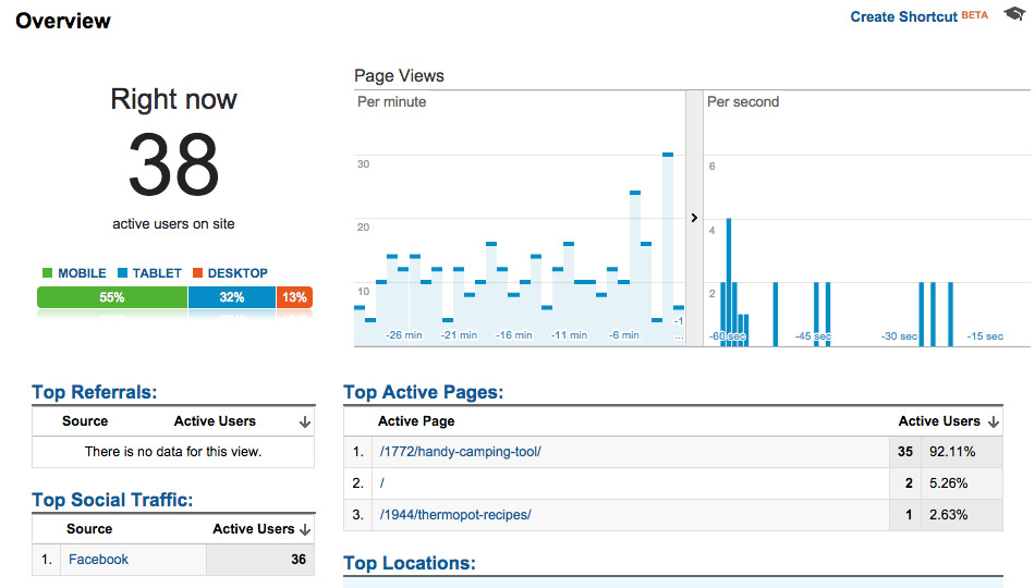 Real Time in Google Analytics