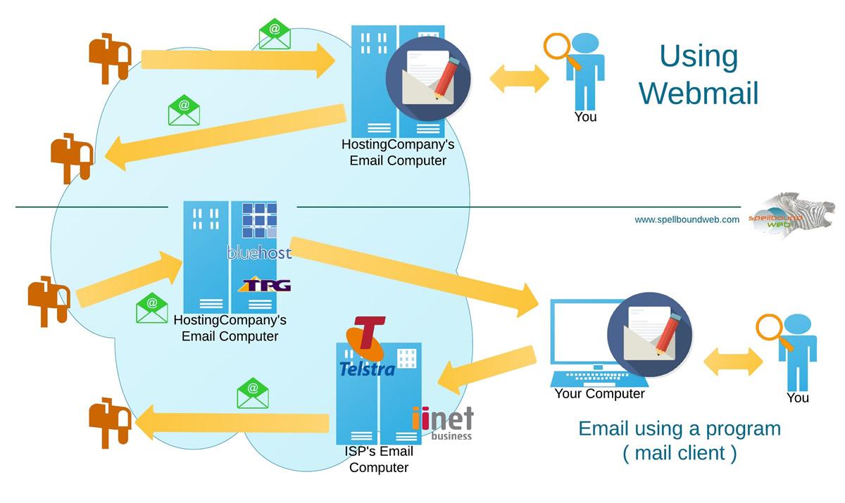 webmail_vs_email_program