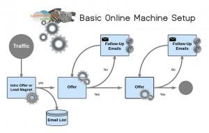 Chart of basic marketing setups.