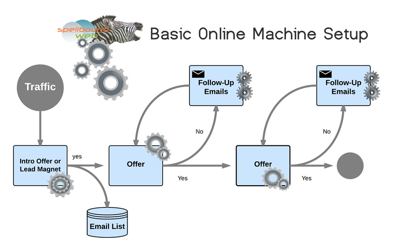 How website design fits in with online marketing.