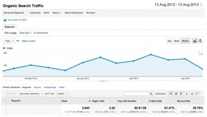 total search volume