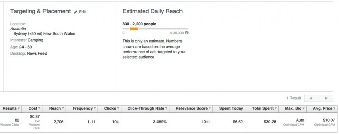 Low cost-per-click on Facebook.