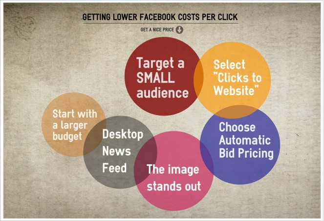 An infogram showing how to get a low FB CPC.