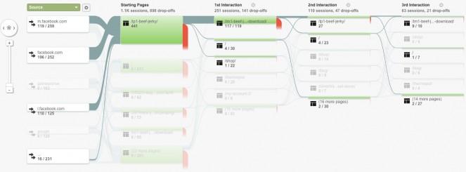 User's flow in Google Analytics