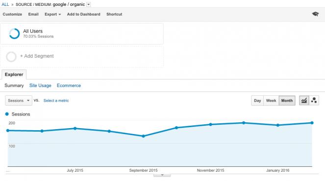 Google Analytics Trend