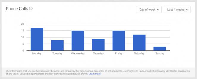Google MyBusiness Phone Stats