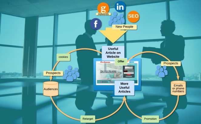 How to increase website activity.
