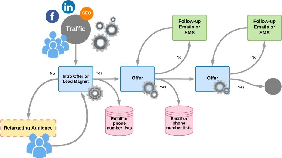 Basic online marketing setups graph.