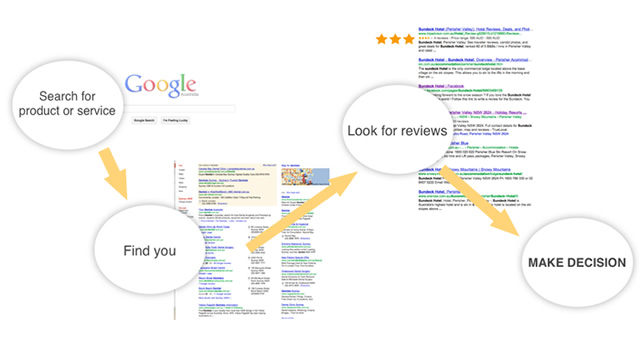 What do the search results show about you ?
